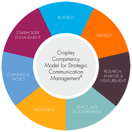 Cropley Competency Model - SVG