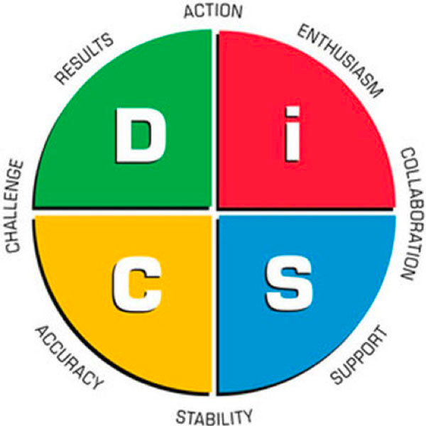 DiSC - SVG