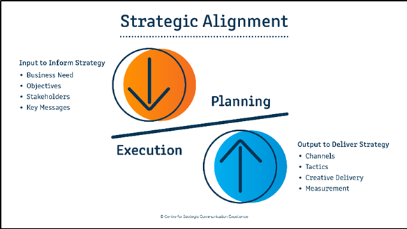 Strategic alignment model
