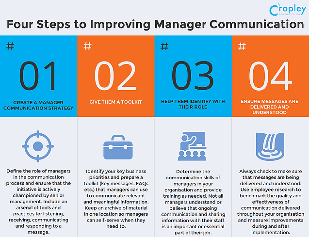 Four Ways to Help Your Managers Become Better Communicators
