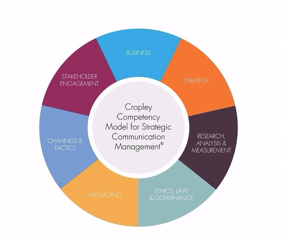 Competency Model